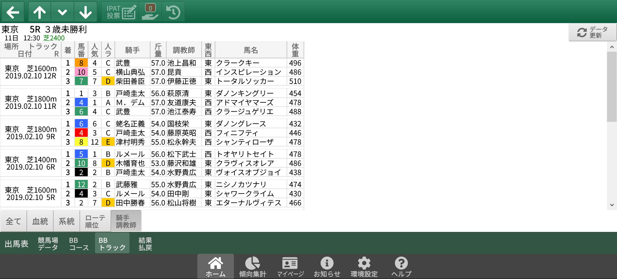 2/10(日)東京競馬 1~3着内好走馬の傾向(血統・系統・ローテ・パターン・騎手・調教師)