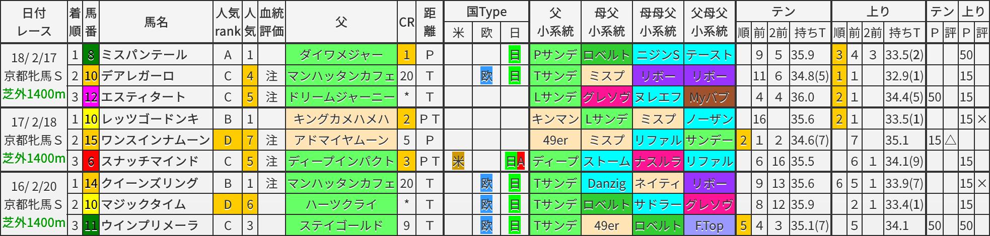 京都牝馬S 過去3年ブラッドバイアス