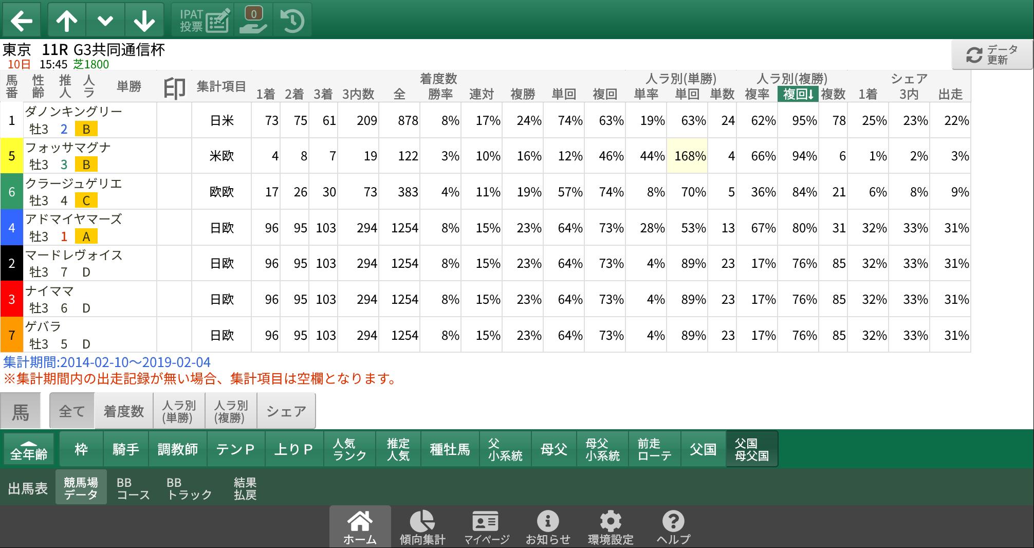 【無料公開】 東京新聞杯/スマート出馬表 - 基本&血統・系統&ローテ・順位&父国×母父国データ画面