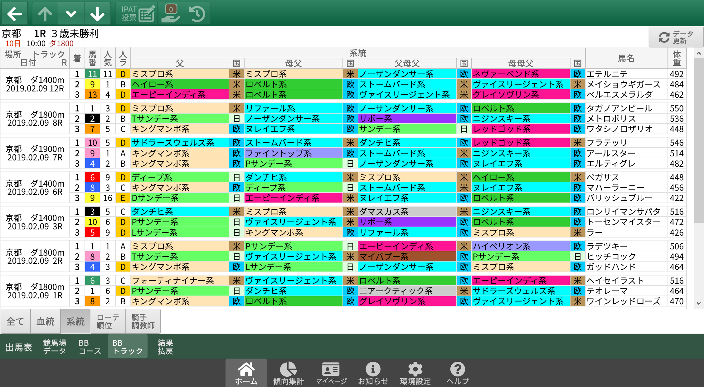 2/9(土)京都競馬 1~3着内好走馬の傾向(血統・系統・ローテ・パターン・騎手・調教師)