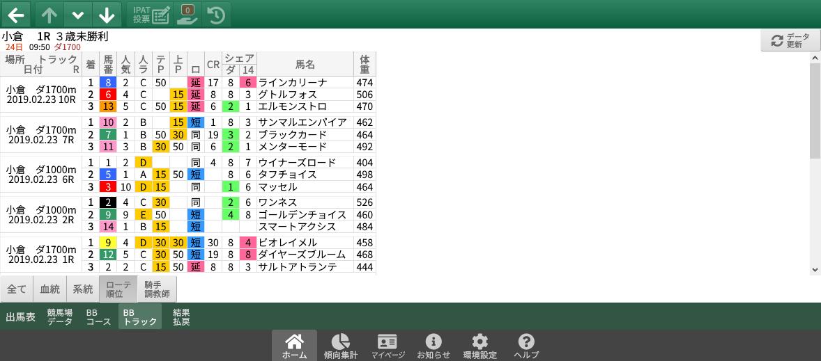 2/23(土)小倉競馬 1~3着内好走馬の傾向(血統・系統・ローテ・パターン・騎手・調教師)