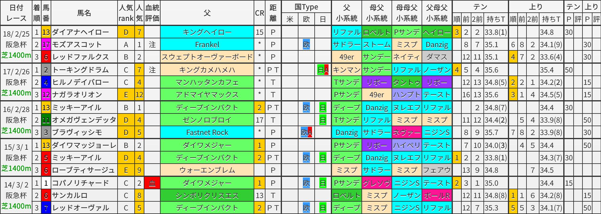 阪急杯 過去5年ブラッドバイアス
