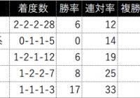 京都牝馬S/過去の好走馬4ライン小系統&3代内種牡馬