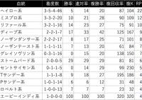 小倉大賞典/過去の好走馬4ライン小系統&3代内種牡馬