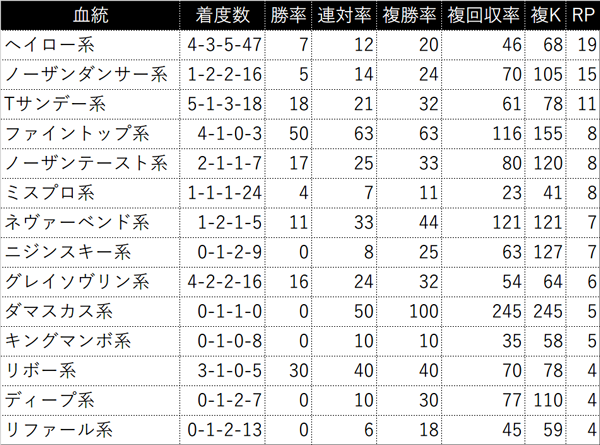 過去5年の4ライン小系統別成績(RPが4以上を表示)