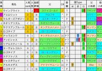 重賞レース過去5年ブラッドバイアス/中山記念&阪急杯