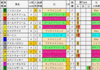 重賞レース過去5年ブラッドバイアス/フェブラリーS&小倉大賞典&ダイヤモンドS&京都牝馬S
