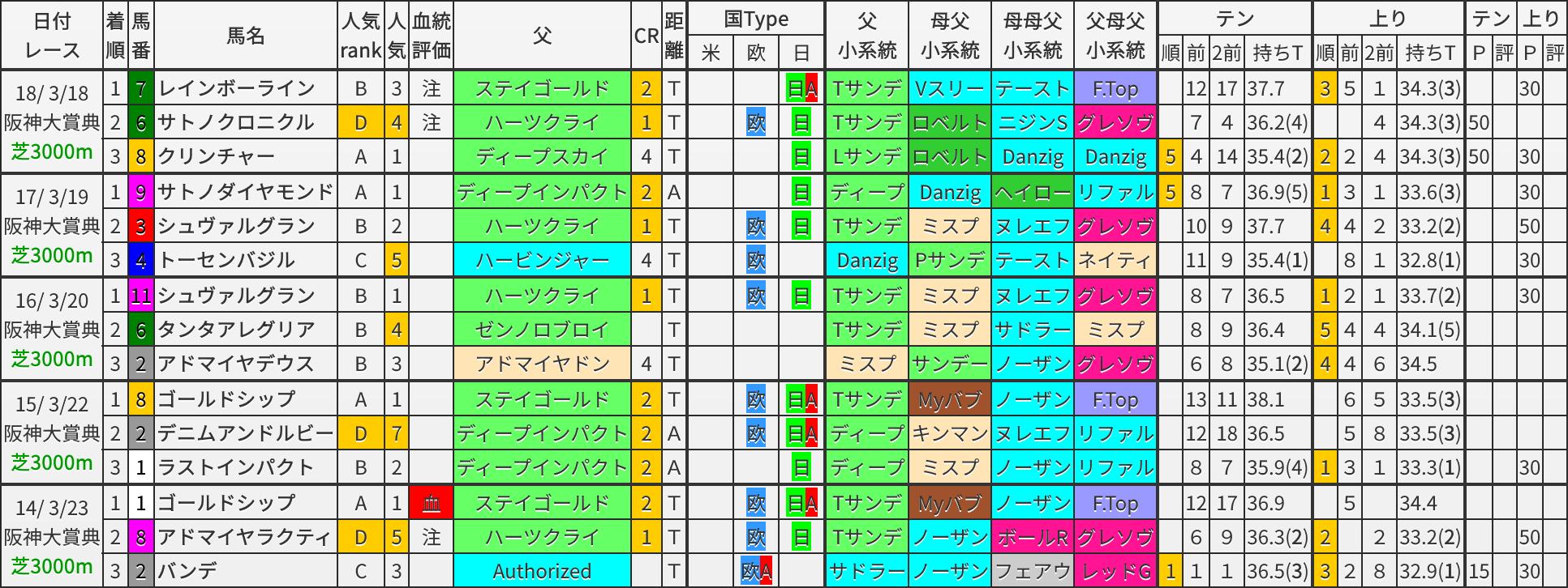 阪神大賞典 過去5年ブラッドバイアス