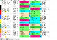 【無料公開】 オーシャンS/スマート出馬表 – 基本&血統・系統&ローテ・順位&父小系統データ画面