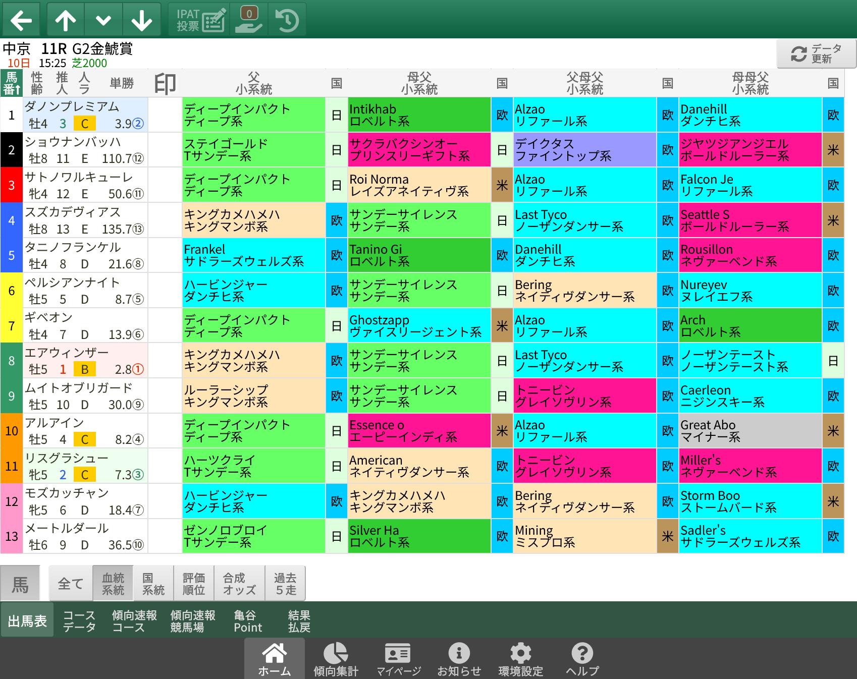【無料公開】 金鯱賞 / 亀谷サロン限定公開中のスマート出馬表・次期バージョン