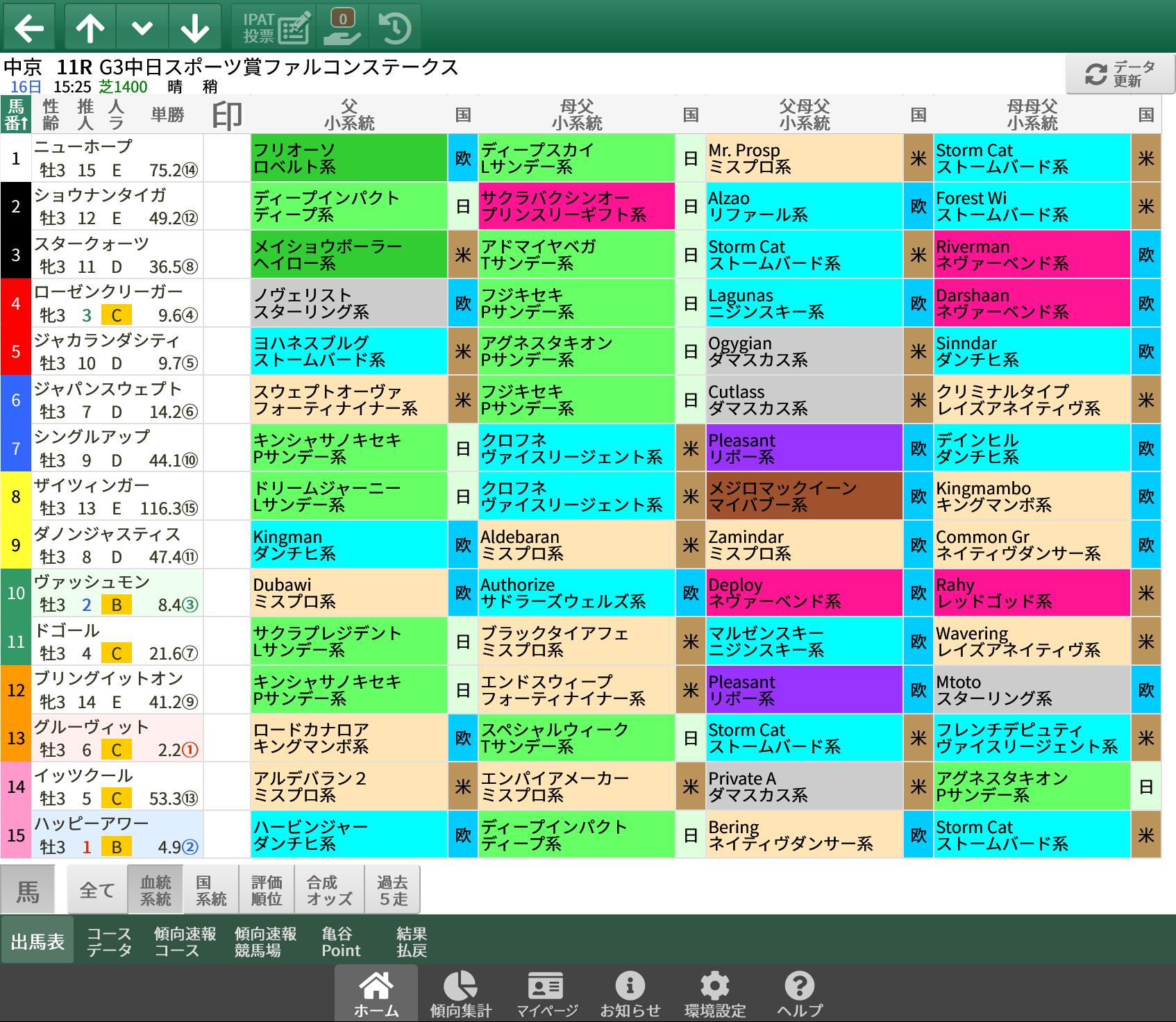【無料公開】 ファルコンS / 亀谷サロン限定公開中のスマート出馬表・次期バージョン
