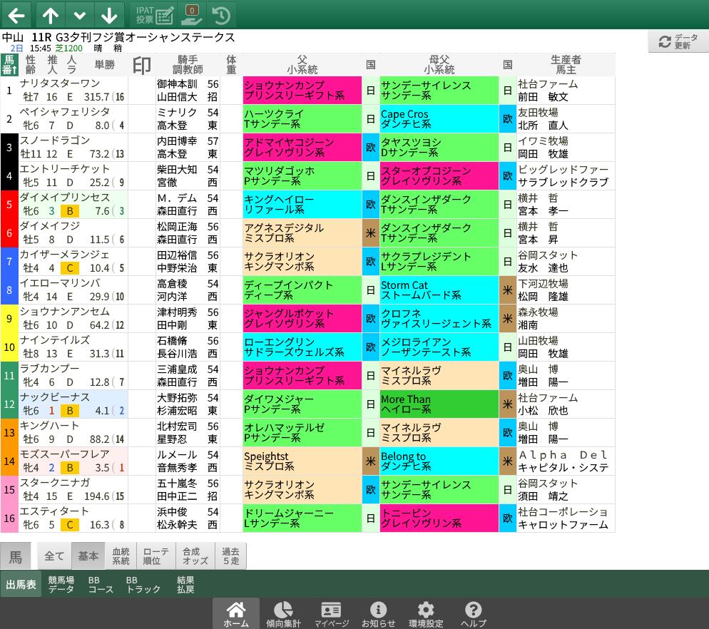 【無料公開】 オーシャンS/スマート出馬表 - 基本&血統・系統&ローテ・順位&父小系統データ画面