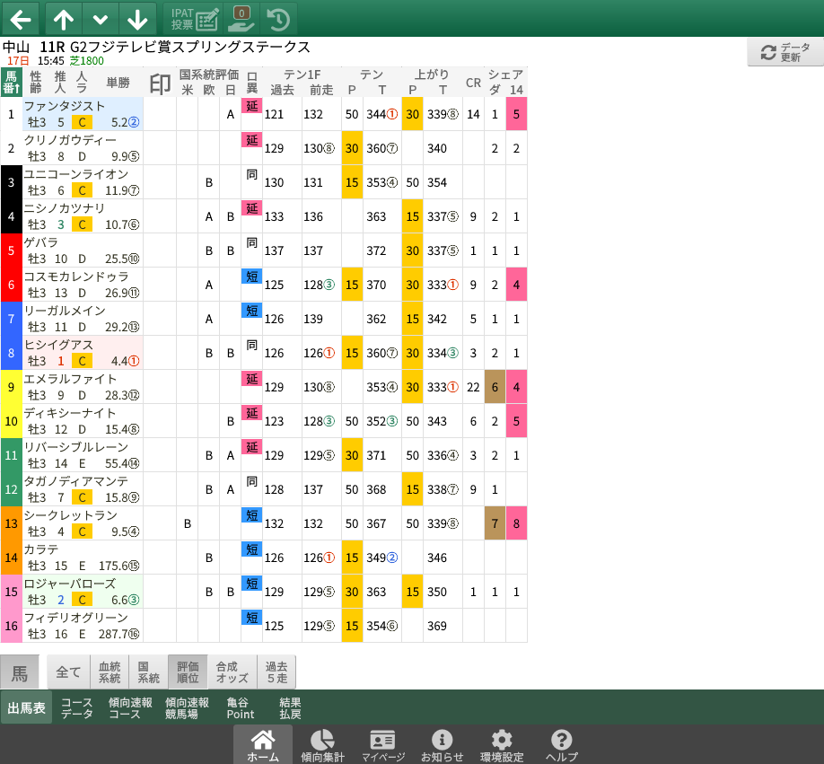 【無料公開】 スプリングS / 亀谷サロン限定公開中のスマート出馬表・次期バージョン