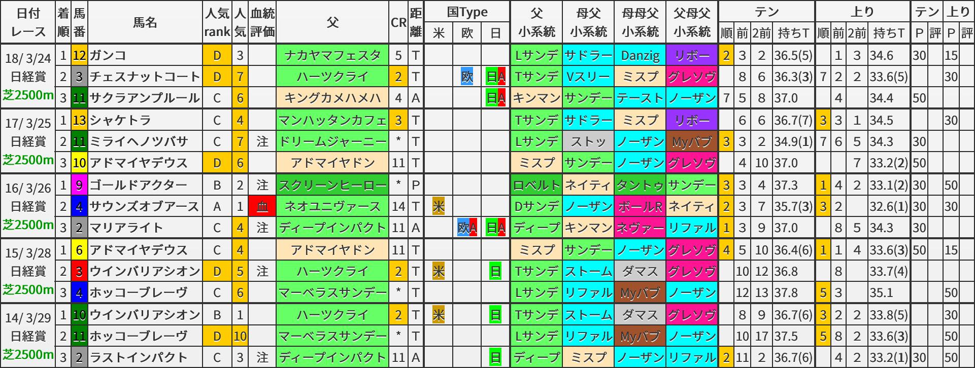 日経賞 過去5年ブラッドバイアス