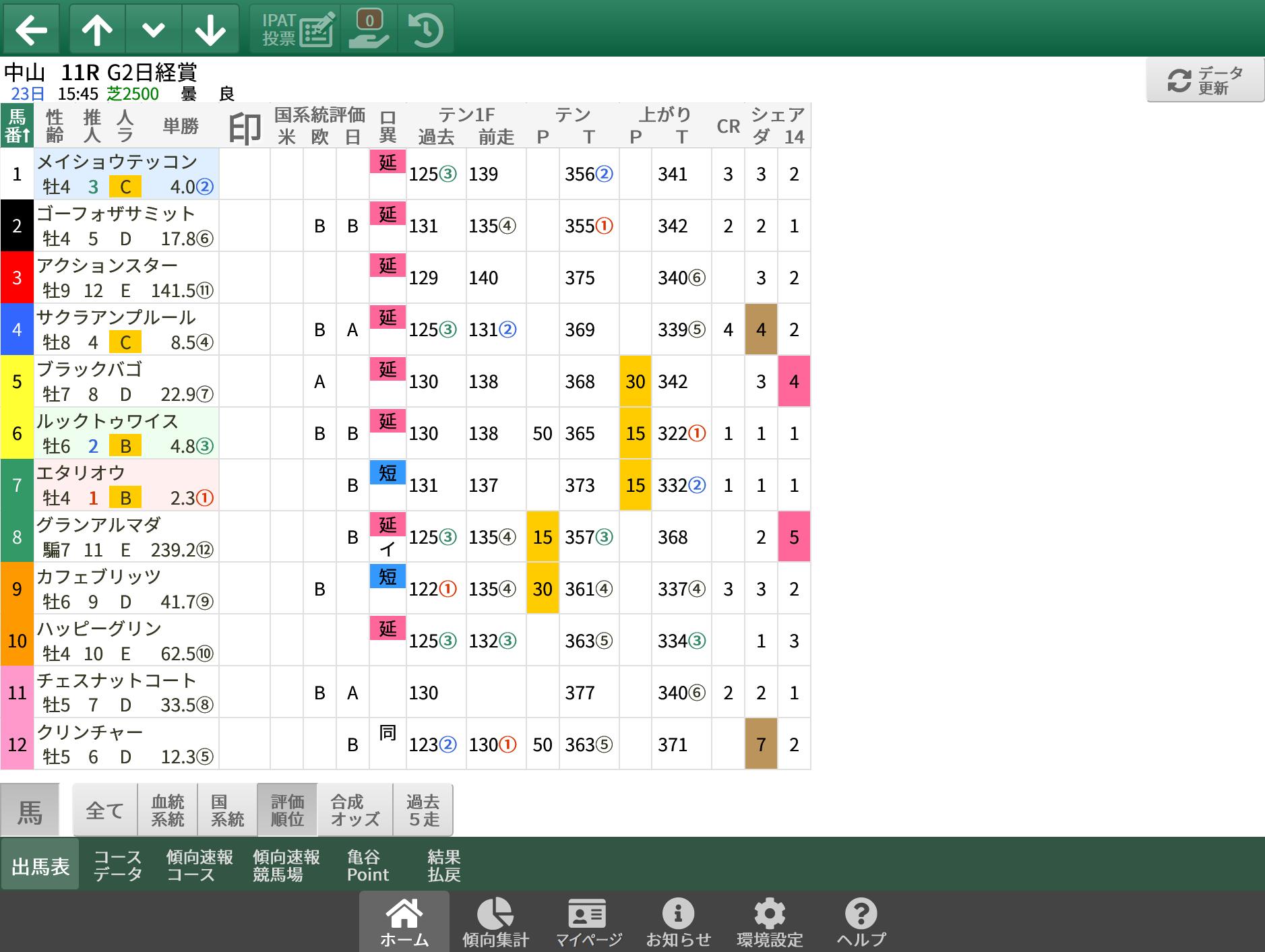 【無料公開】 日経賞 / 亀谷サロン限定公開中のスマート出馬表・次期バージョン