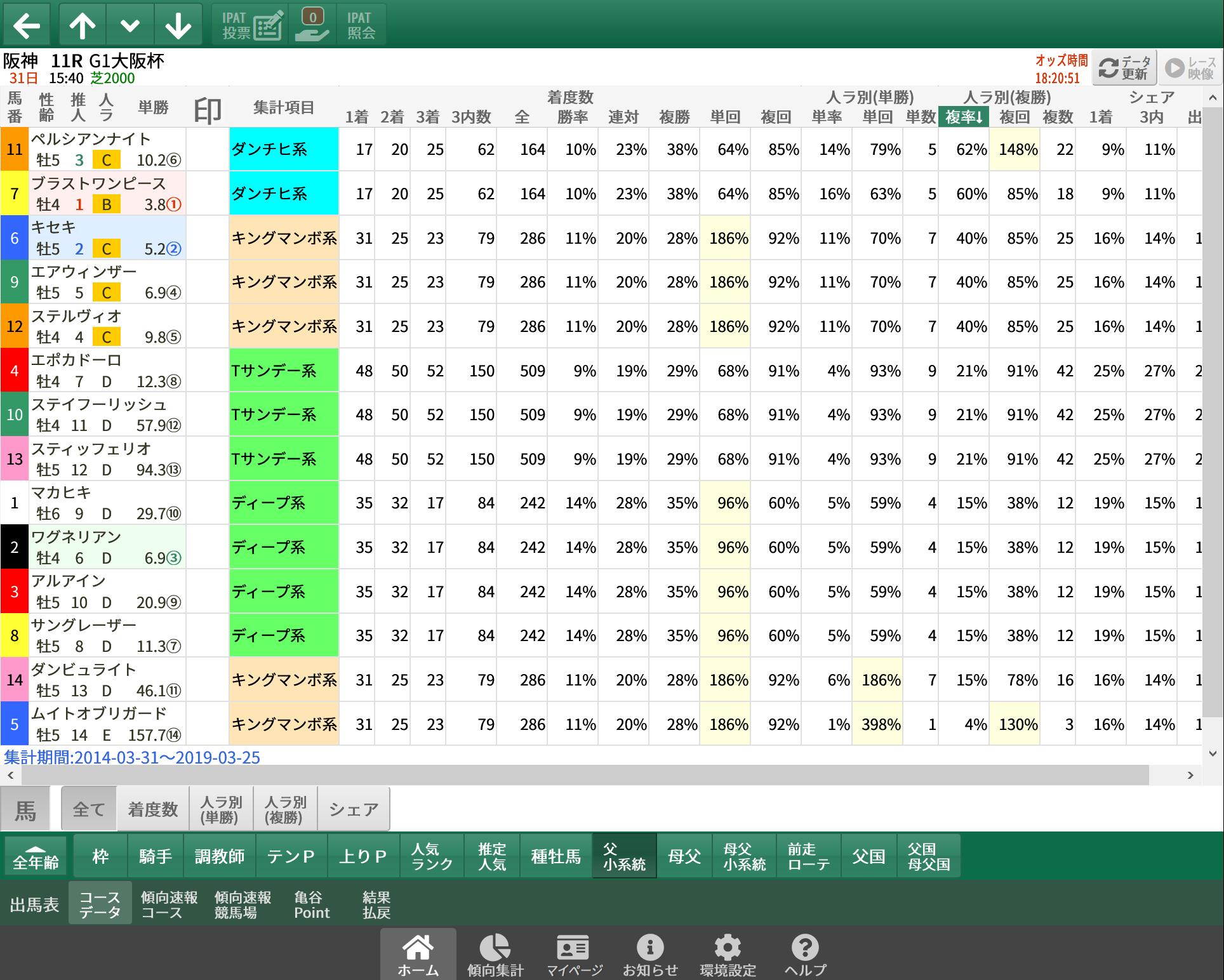【無料公開】 大阪杯 / 亀谷サロン限定公開中のスマート出馬表・次期バージョン