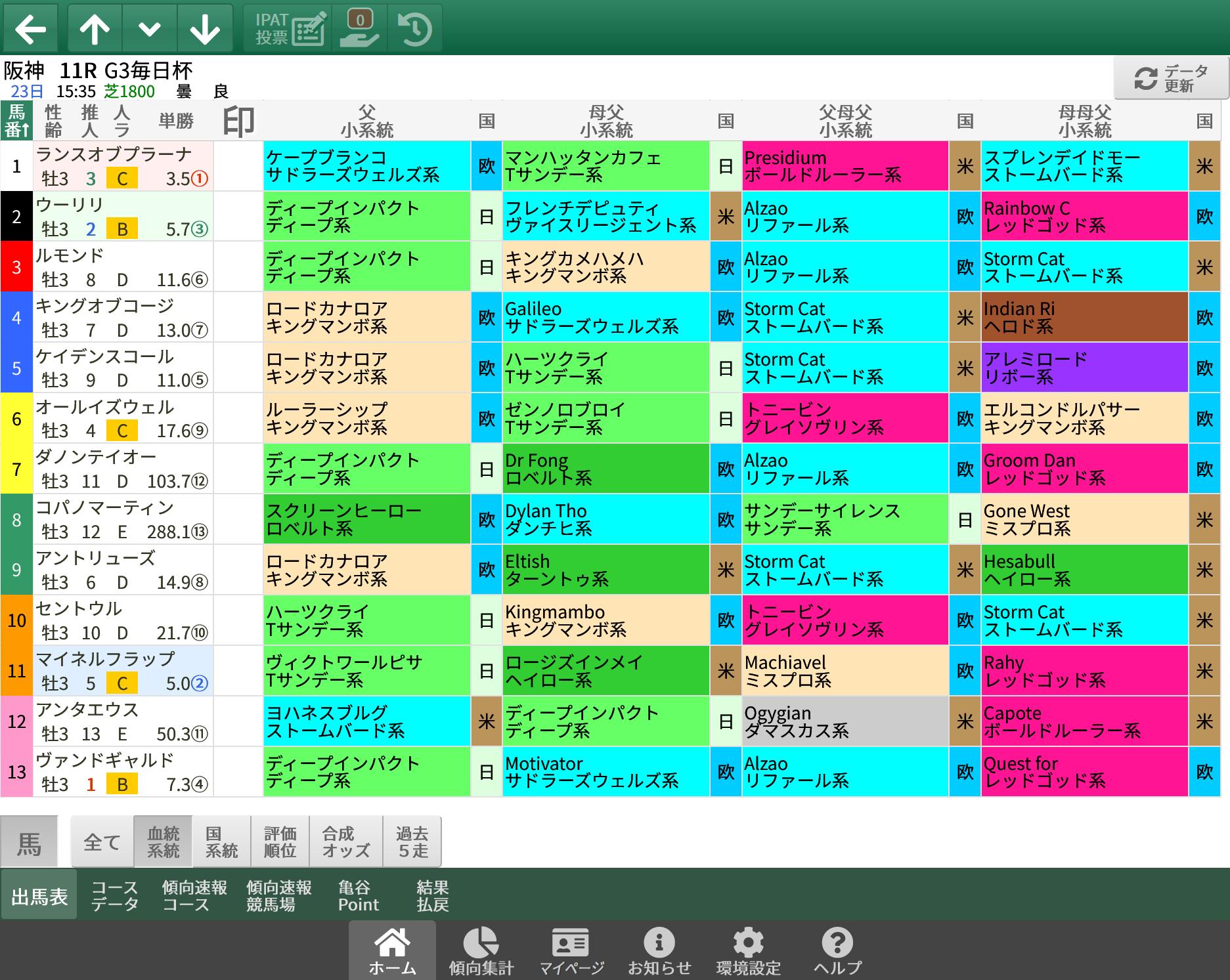 【無料公開】 毎日杯 / 亀谷サロン限定公開中のスマート出馬表・次期バージョン