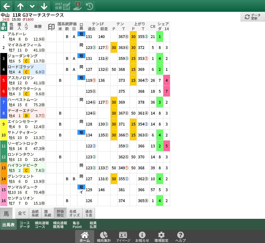 【無料公開】 マーチS / 亀谷サロン限定公開中のスマート出馬表・次期バージョン