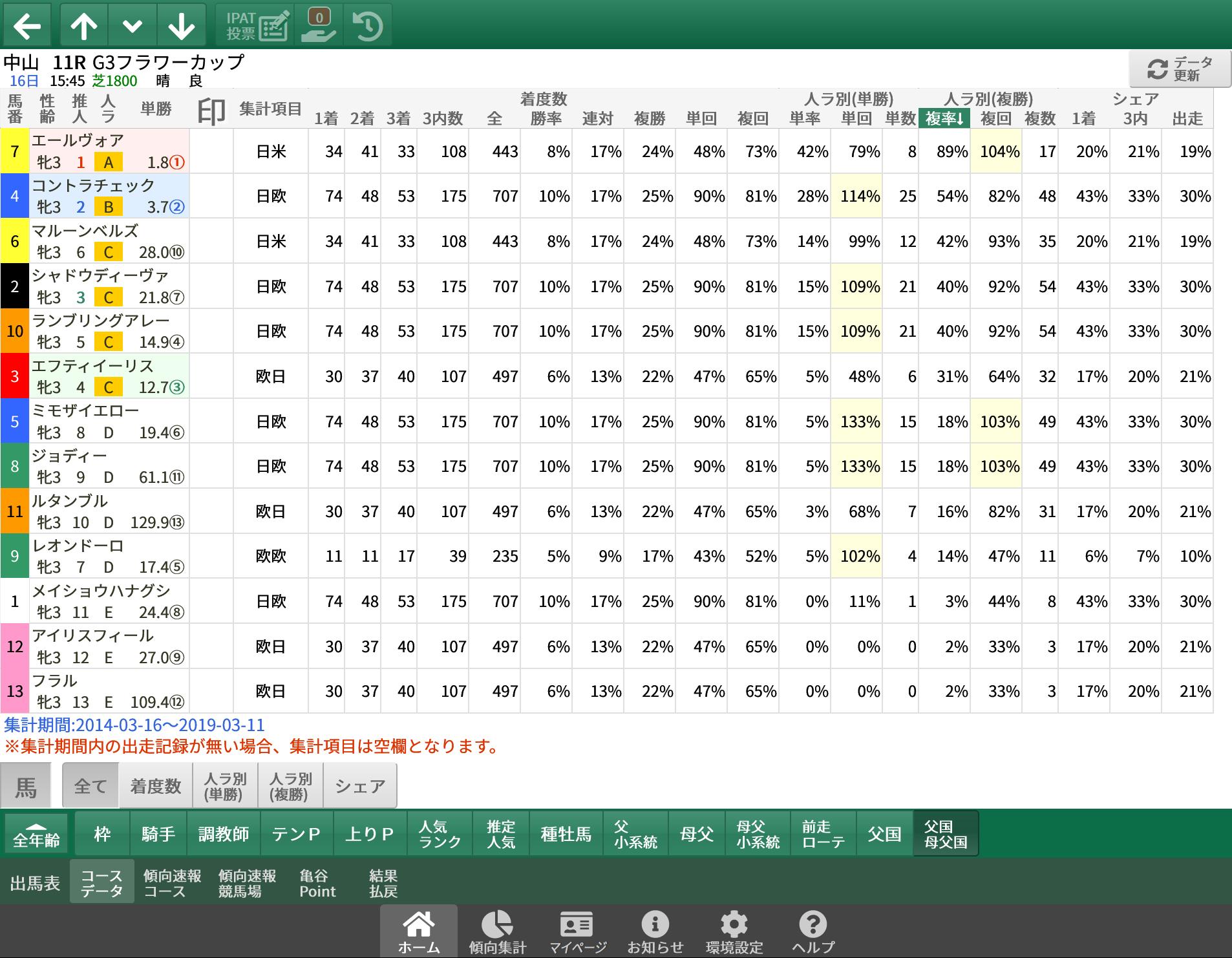 【無料公開】 フラワーC / 亀谷サロン限定公開中のスマート出馬表・次期バージョン
