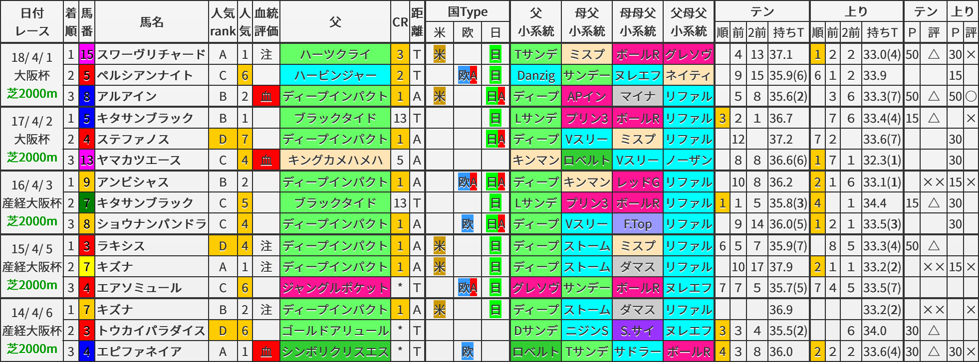 大阪杯 過去5年ブラッドバイアス
