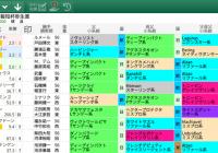 【無料公開】 弥生賞/スマート出馬表 – 基本&血統・系統&ローテ・順位&父小系統データ画面