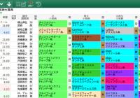 【無料公開】 阪神大賞典 / 亀谷サロン限定公開中のスマート出馬表・次期バージョン