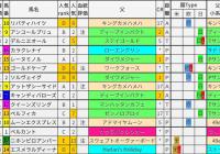 重賞レース過去5年ブラッドバイアス/フィリーズレビュー&金鯱賞&中山牝馬S