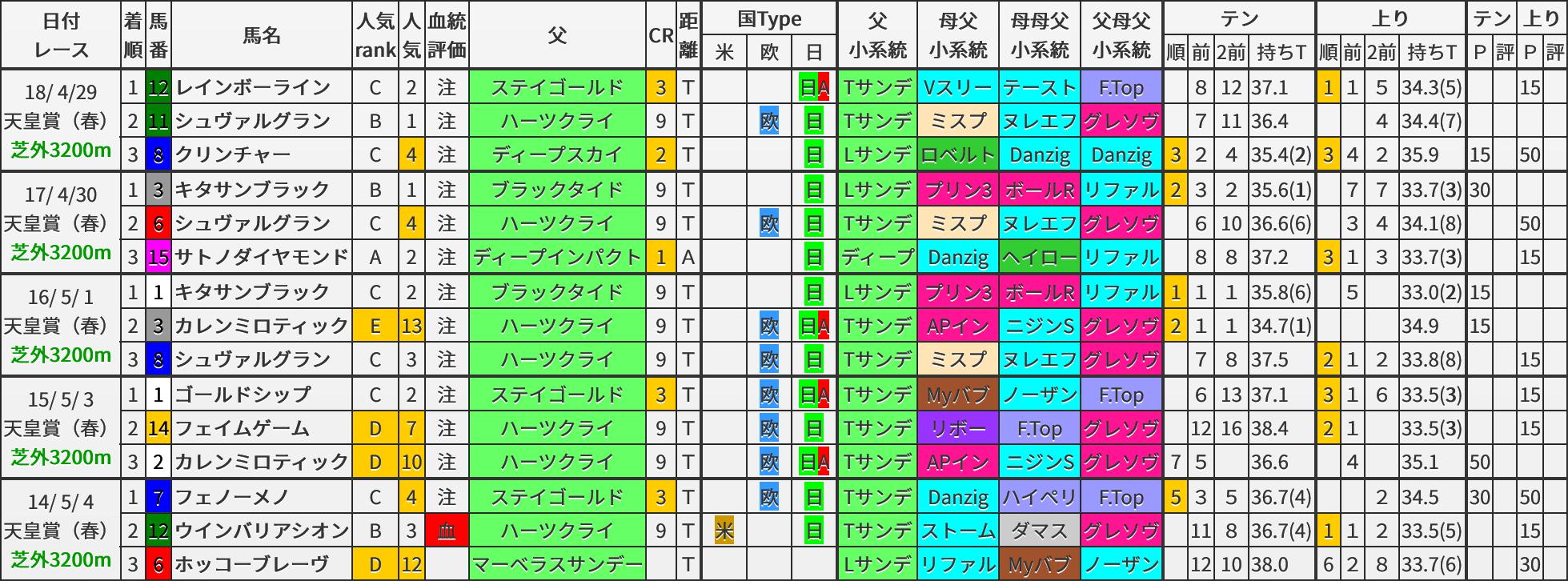 天皇賞・春 過去5年ブラッドバイアス