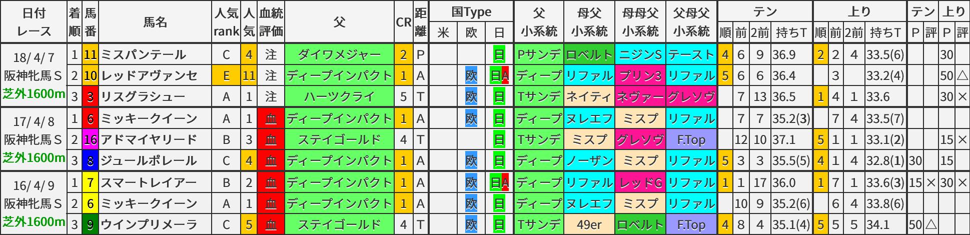阪神牝馬S 過去3年ブラッドバイアス