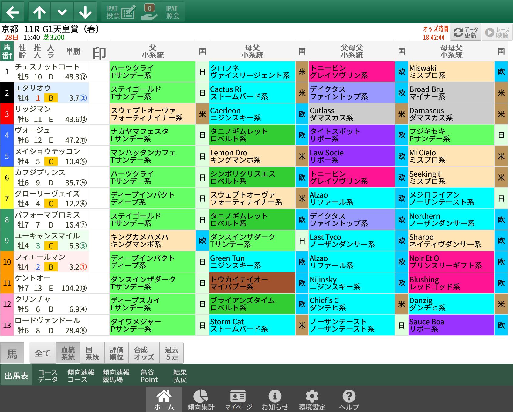 【無料公開】天皇賞・春 / 亀谷サロン限定公開中のスマート出馬表・次期バージョン