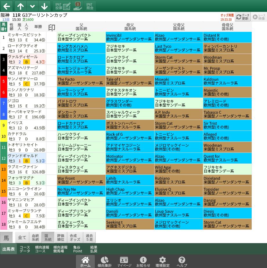 【無料公開】アーリントンC / 亀谷サロン限定公開中のスマート出馬表・次期バージョン