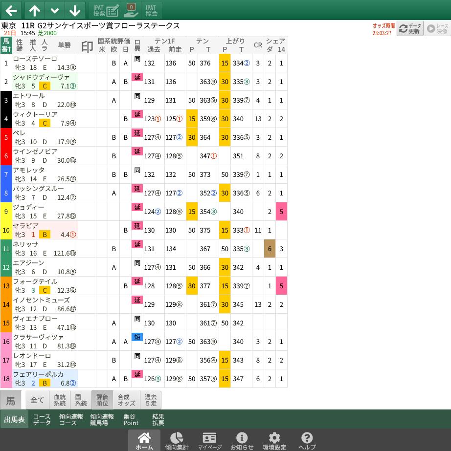 【無料公開】フローラS / 亀谷サロン限定公開中のスマート出馬表・次期バージョン