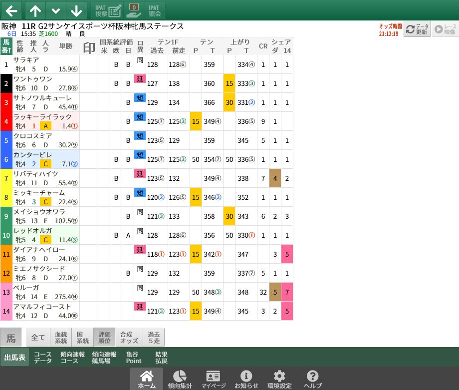 【無料公開】 阪神牝馬S / 亀谷サロン限定公開中のスマート出馬表・次期バージョン