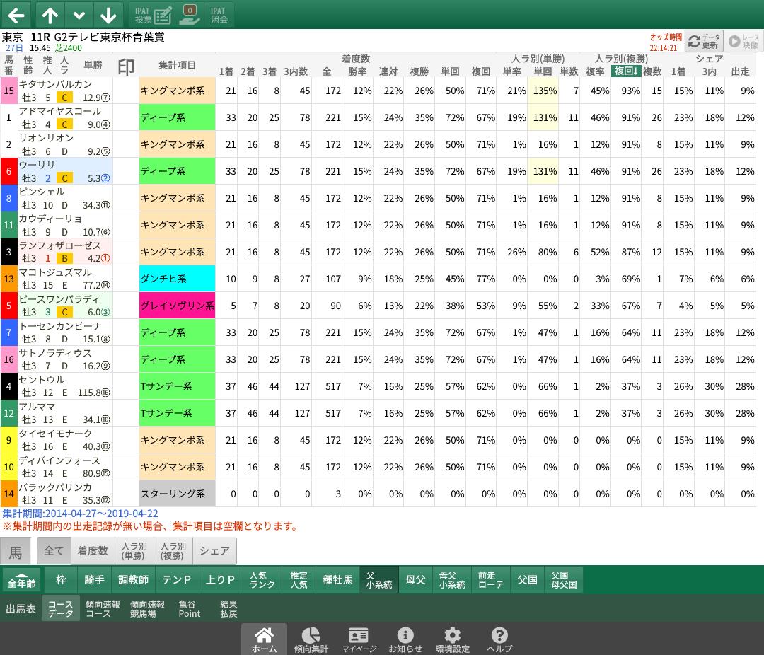 【無料公開】青葉賞 / 亀谷サロン限定公開中のスマート出馬表・次期バージョン