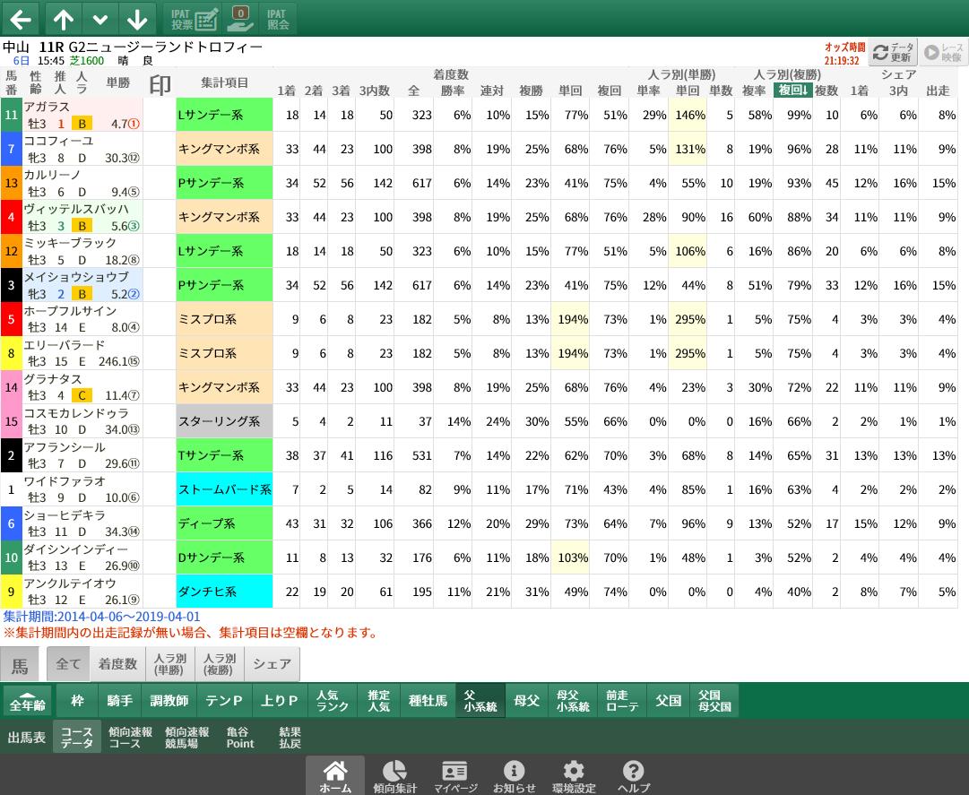 【無料公開】ニュージーランドT / 亀谷サロン限定公開中のスマート出馬表・次期バージョン