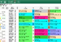 【無料公開】福島牝馬S / 亀谷サロン限定公開中のスマート出馬表・次期バージョン