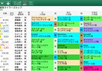 【無料公開】マイラーズC / 亀谷サロン限定公開中のスマート出馬表・次期バージョン