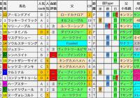 重賞レース過去5年ブラッドバイアス/桜花賞&ニュージーランドT&阪神牝馬S