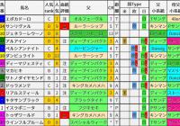 重賞レース過去5年ブラッドバイアス/皐月賞&アンタレスS&アーリントンC