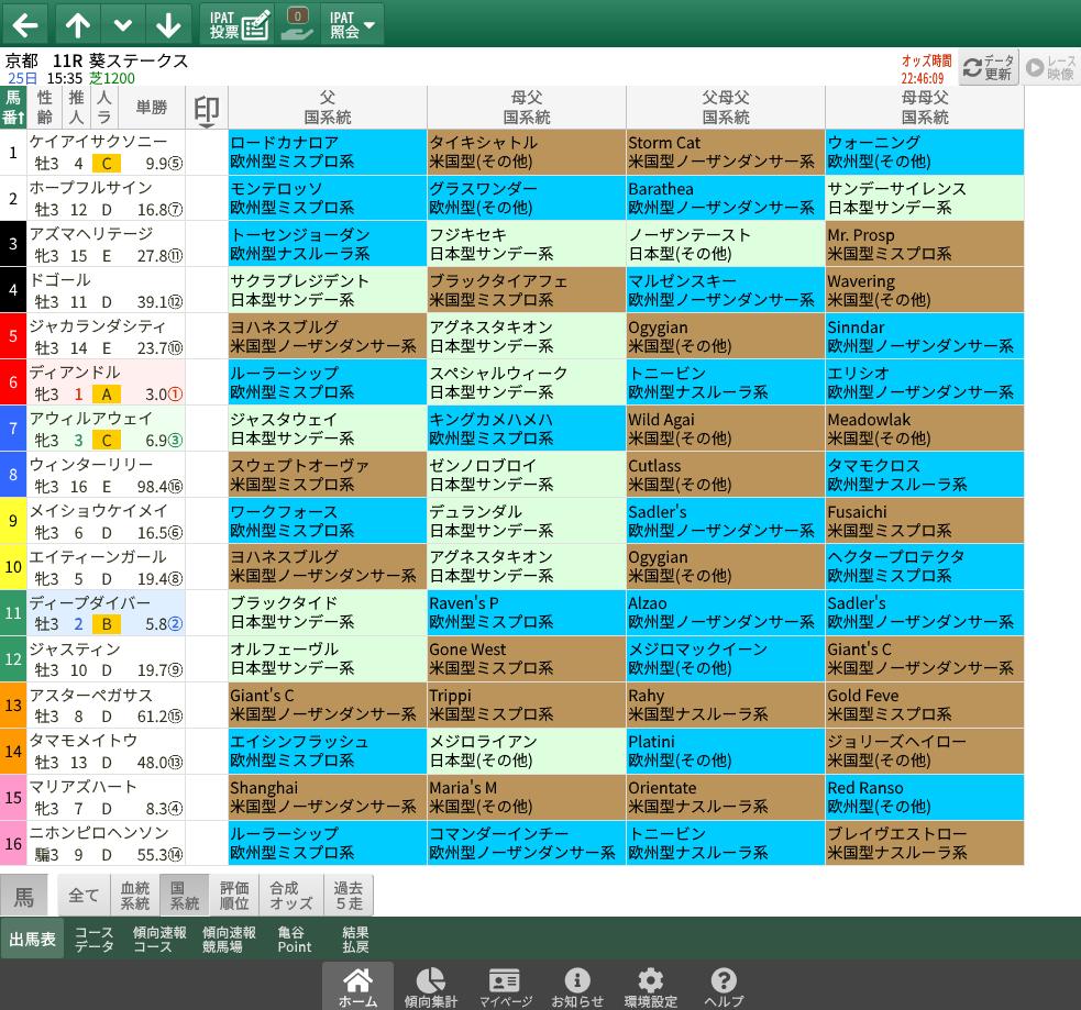 【無料公開】葵S / 亀谷サロン限定公開中のスマート出馬表・次期バージョン