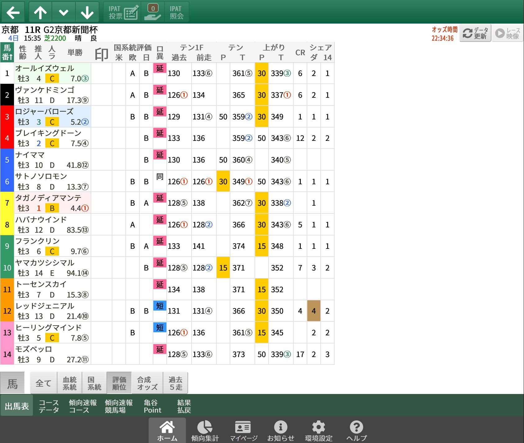 【無料公開】京都新聞杯 / 亀谷サロン限定公開中のスマート出馬表・次期バージョン