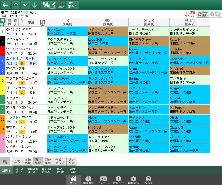 【無料公開】目黒記念 / 亀谷サロン限定公開中のスマート出馬表・次期バージョン