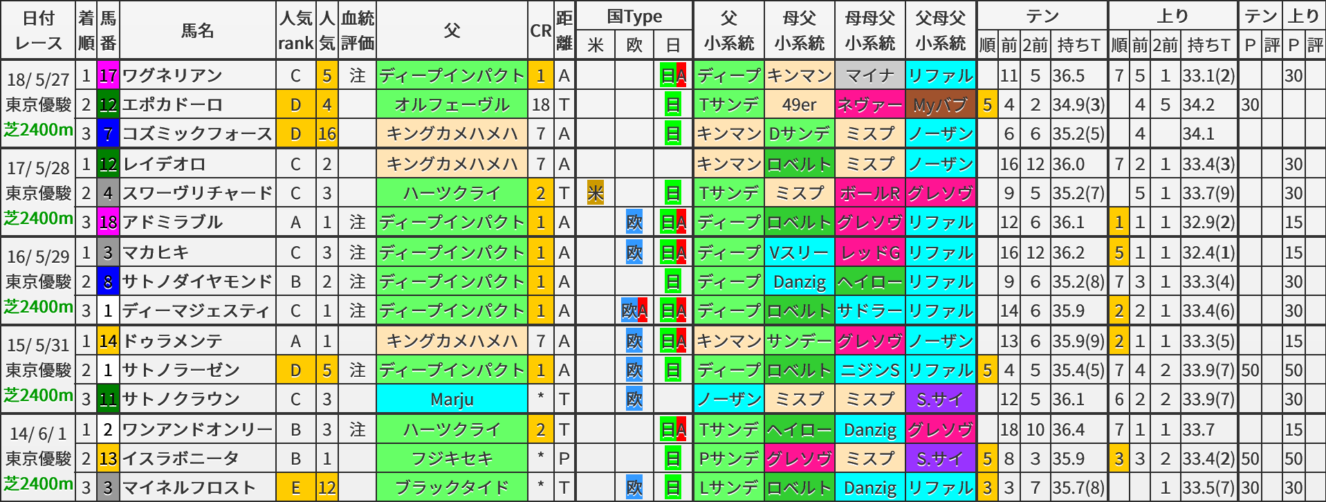 日本ダービー 過去5年ブラッドバイアス