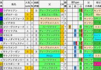 重賞レース過去5年ブラッドバイアス/日本ダービー&目黒記念&葵S