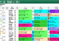 【無料公開】鳴尾記念 / 亀谷サロン限定公開中のスマート出馬表・次期バージョン