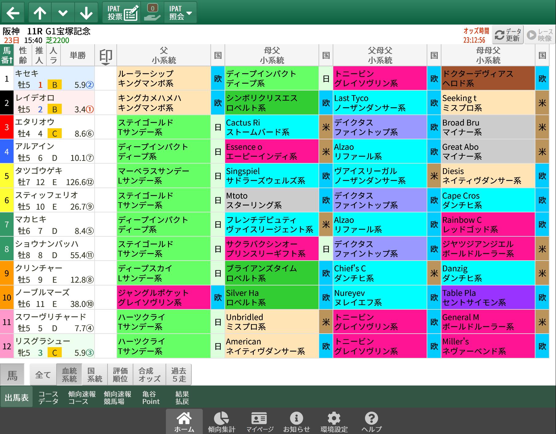 【無料公開】宝塚記念 / 亀谷サロン限定公開中のスマート出馬表・次期バージョン