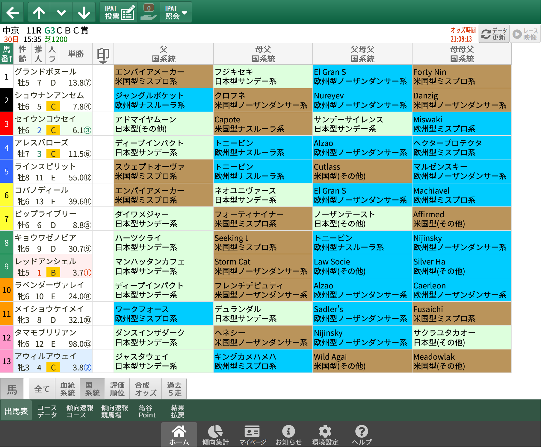【無料公開】CBC賞 / 亀谷サロン限定公開中のスマート出馬表・次期バージョン