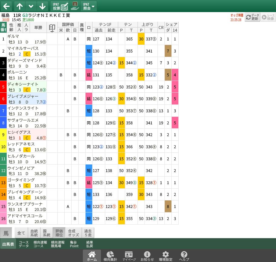 【無料公開】ラジオNIKKEI賞 / 亀谷サロン限定公開中のスマート出馬表・次期バージョン