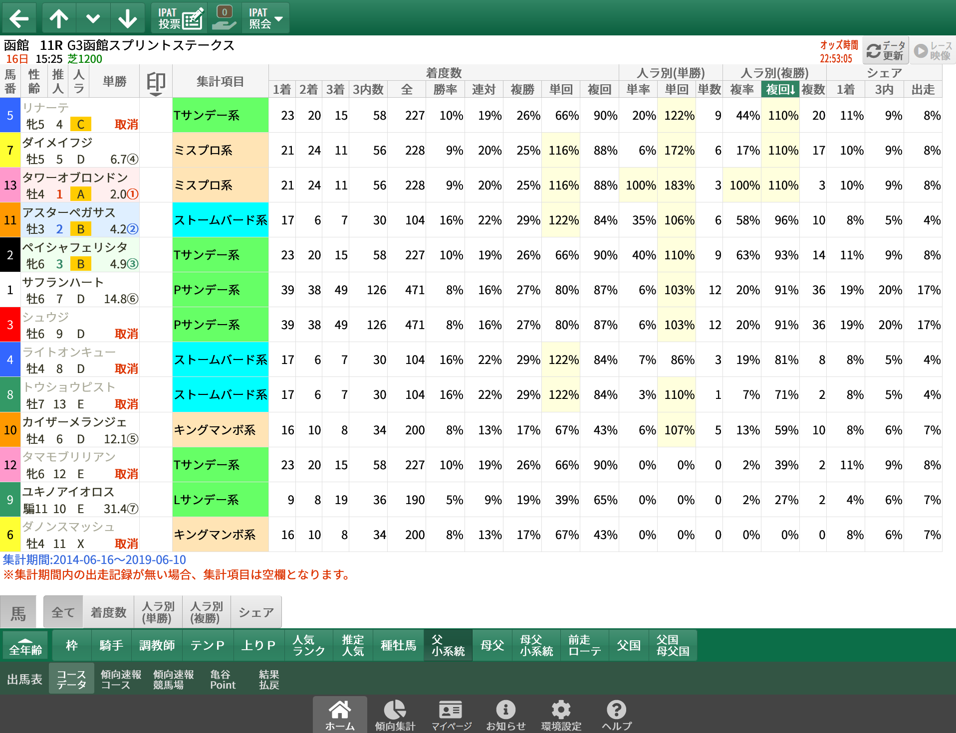 【無料公開】函館スプリントS / 亀谷サロン限定公開中のスマート出馬表・次期バージョン