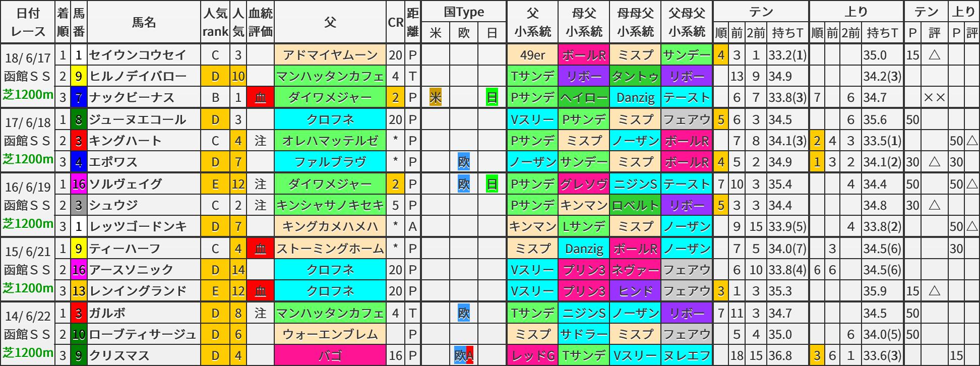 函館スプリントS 過去5年ブラッドバイアス
